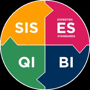 Grafik Qualitätsindikatoren